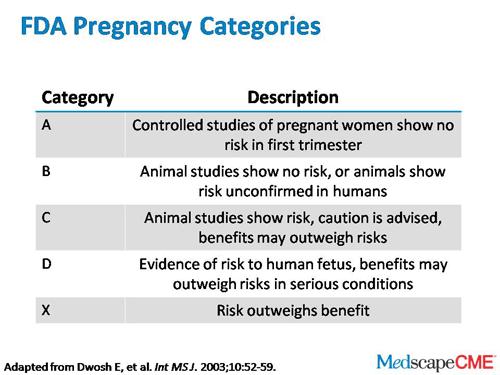 Fda Pregnancy Category Apax Medical Amp Aesthetics Clinic