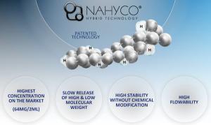 profhilo nahyco hybrid technology